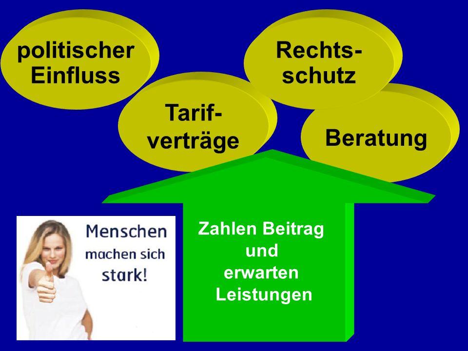 politischer Einfluss Tarif- verträge Beratung Rechts- schutz Zahlen Beitrag und erwarten Leistungen