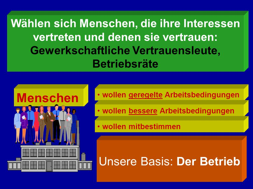 Unsere Basis: Der Betrieb Wählen sich Menschen, die ihre Interessen vertreten und denen sie vertrauen: Gewerkschaftliche Vertrauensleute, Betriebsräte Menschen wollen geregelte Arbeitsbedingungen wollen bessere Arbeitsbedingungen wollen mitbestimmen