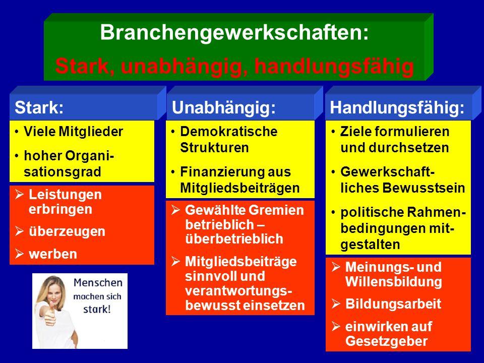 Branchengewerkschaften: Stark, unabhängig, handlungsfähig Viele Mitglieder hoher Organi- sationsgrad Demokratische Strukturen Finanzierung aus Mitglie