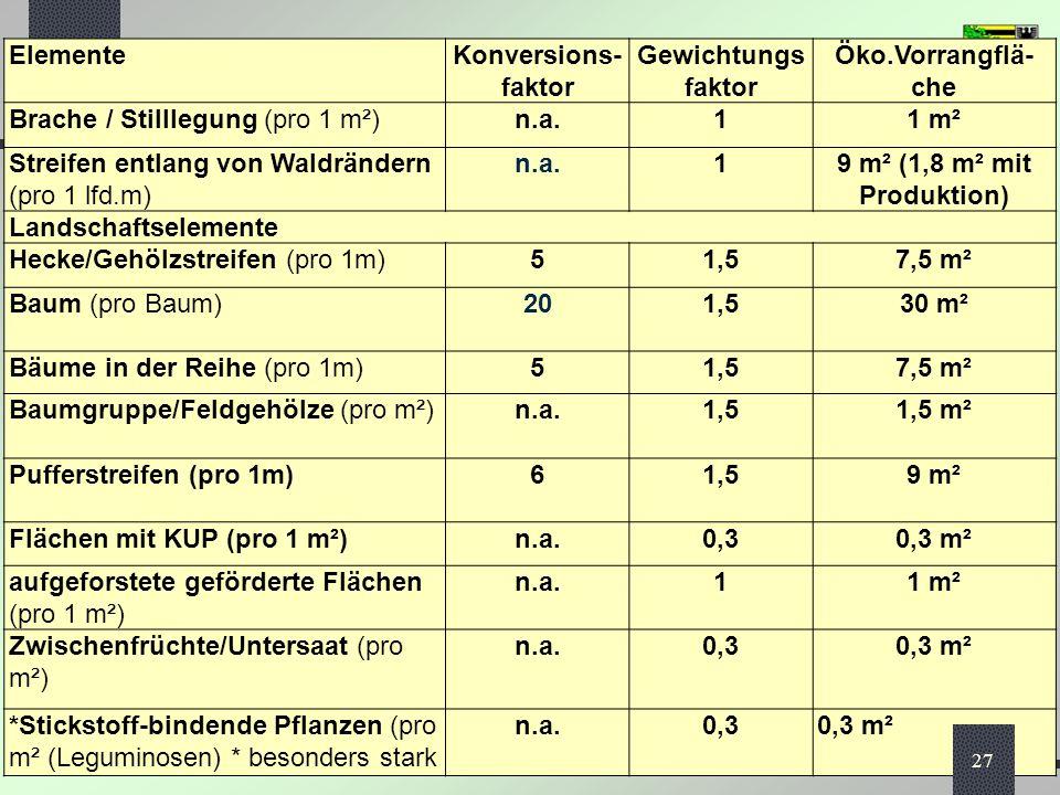 Agrarförderung 2014 / die GAP-Reform das neue System der Direktzahlungen Informationsveranstaltung ALFF Mitte, Halberstadt, 03.04.2014 ElementeKonversions- faktor Gewichtungs faktor Öko.Vorrangflä- che Brache / Stilllegung (pro 1 m²)n.a.11 m² Streifen entlang von Waldrändern (pro 1 lfd.m) n.a.19 m² (1,8 m² mit Produktion) Landschaftselemente Hecke/Gehölzstreifen (pro 1m)51,57,5 m² Baum (pro Baum)201,530 m² Bäume in der Reihe (pro 1m)51,57,5 m² Baumgruppe/Feldgehölze (pro m²)n.a.1,51,5 m² Pufferstreifen (pro 1m)61,59 m² Flächen mit KUP (pro 1 m²)n.a.0,30,3 m² aufgeforstete geförderte Flächen (pro 1 m²) n.a.11 m² Zwischenfrüchte/Untersaat (pro m²) n.a.0,30,3 m² *Stickstoff-bindende Pflanzen (pro m² (Leguminosen) * besonders stark n.a.0,30,3 m² 27
