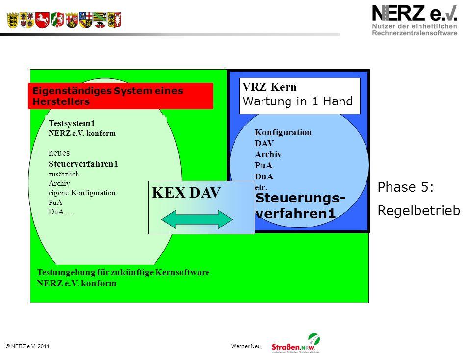 © NERZ e.V. 2011Werner Neu, Testsystem1 NERZ e.V. konform Steuerverfahren1 … Testsystem1 NERZ e.V. konform neues Steuerverfahren1 zusätzlich Archiv ei