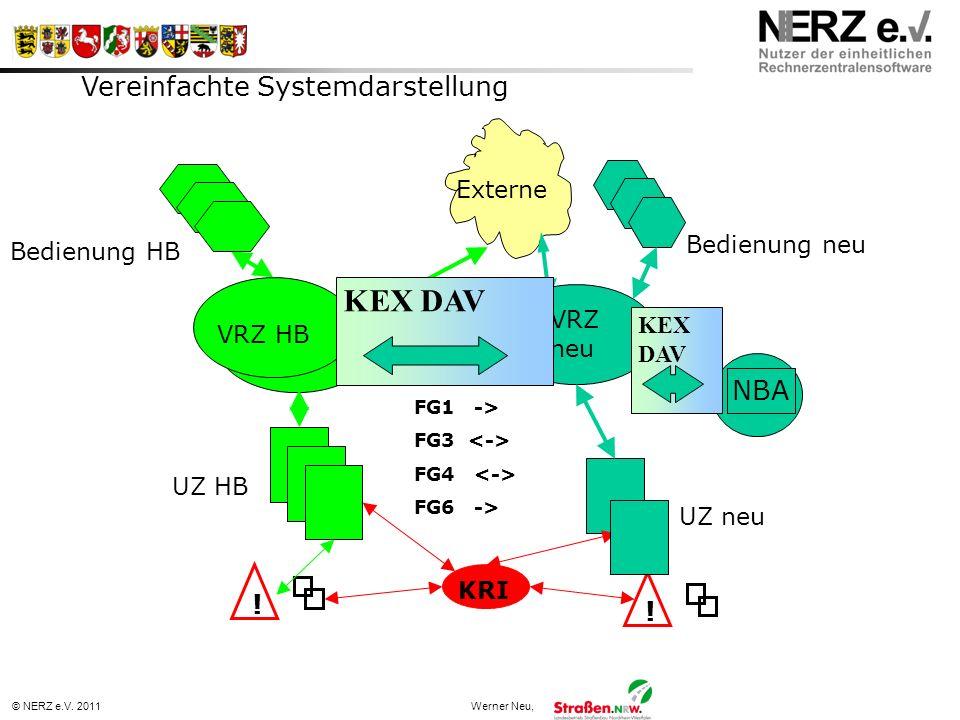 © NERZ e.V. 2011Werner Neu, Vereinfachte Systemdarstellung KRI UZ neu UZ HB ! VRZ HB VRZ neu Externe ! FG1 -> FG3 FG4 FG6 -> Bedienung HB Bedienung ne