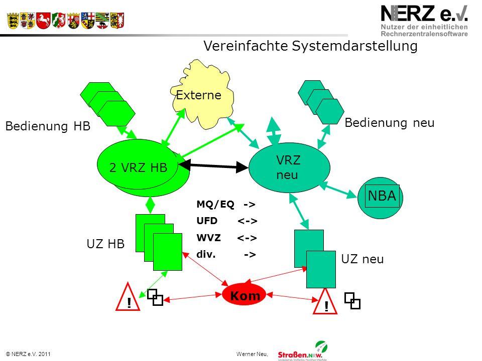 © NERZ e.V. 2011Werner Neu, Vereinfachte Systemdarstellung Kom UZ neu UZ HB ! 2 VRZ HB VRZ neu Externe ! MQ/EQ -> UFD WVZ div. -> Bedienung HB Bedienu