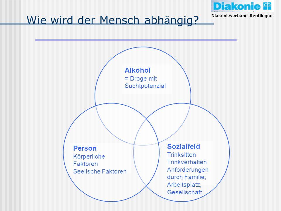 Diakonieverband Reutlingen Alkohol = Droge mit Suchtpotenzial Person Körperliche Faktoren Seelische Faktoren Sozialfeld Trinksitten Trinkverhalten Anf