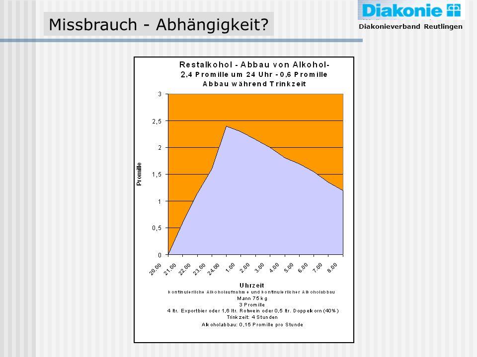 Diakonieverband Reutlingen Missbrauch - Abhängigkeit?