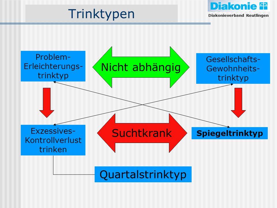 Diakonieverband Reutlingen Trinktypen Problem- Erleichterungs- trinktyp Gesellschafts- Gewohnheits- trinktyp Exzessives- Kontrollverlust trinken Spieg