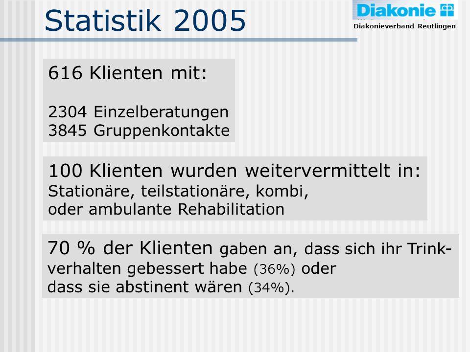 Diakonieverband Reutlingen Statistik 2005 616 Klienten mit: 2304 Einzelberatungen 3845 Gruppenkontakte 100 Klienten wurden weitervermittelt in: Statio