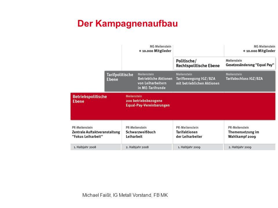 9 Michael Faißt, IG Metall Vorstand, FB MK Der Kampagnenaufbau