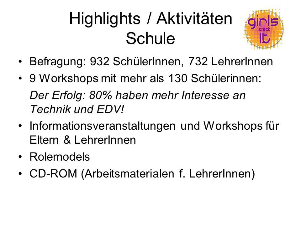 Highlights / Aktivitäten Schule Befragung: 932 SchülerInnen, 732 LehrerInnen 9 Workshops mit mehr als 130 Schülerinnen: Der Erfolg: 80% haben mehr Interesse an Technik und EDV.