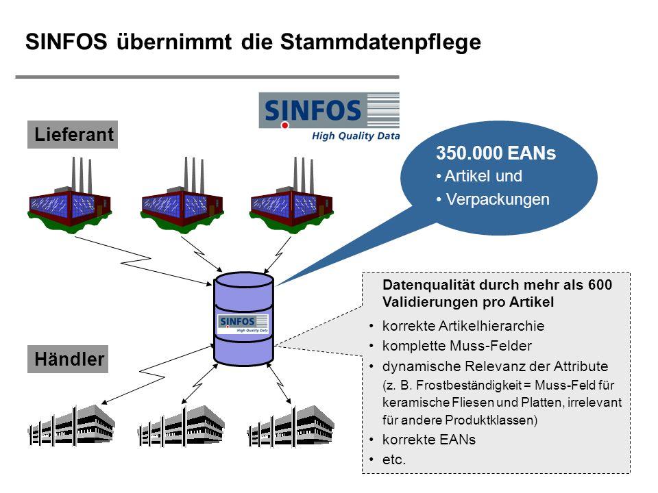 H. Österle / Seite 9 IWI-HSG SINFOS übernimmt die Stammdatenpflege Lieferant Händler Datenqualität durch mehr als 600 Validierungen pro Artikel korrek
