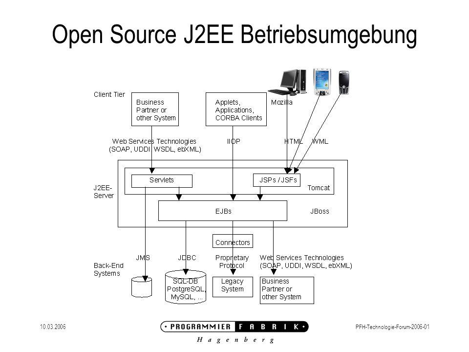 10.03.2006PFH-Technologie-Forum-2006-01 JBoss Erste JBoss Version: 1999 Unternehmensgründung (JBossGroup): 2001 Gründung einer AG (JBossInc.): 2004 Headquarter in Atlanta und in der Schweiz 42% verwenden JBoss für die Entwicklung (2003) Seit 2004 Nummer 1 im Produktionseinsatz (lt.