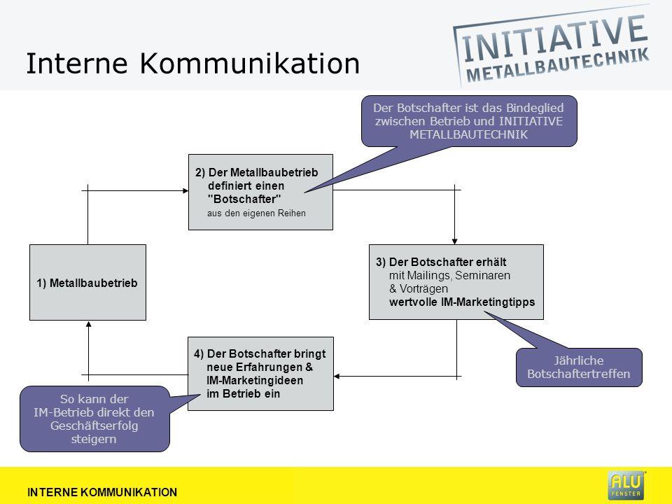 Gelbe IM-Zone für Mitarbeiter INTERNE KOMMUNIKATION Gelbes Brett - platziert z.