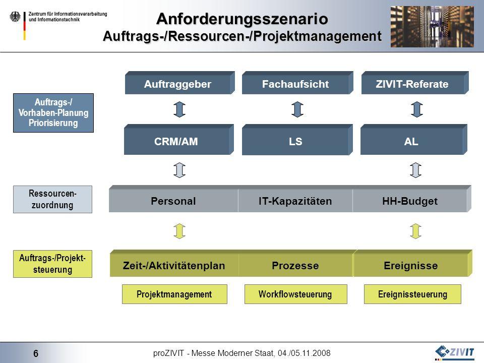 6 proZIVIT - Messe Moderner Staat, 04./05.11.2008 Anforderungsszenario Auftrags-/Ressourcen-/Projektmanagement PersonalIT-KapazitätenHH-Budget CRM/AMA