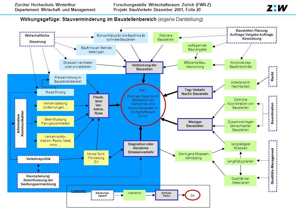 Forschungsstelle Wirtschaftsraum Zürich (FWR-Z) Projekt StauVerkehr Dezember 2001, Folie 20 Zürcher Hochschule Winterthur Departement Wirtschaft und M