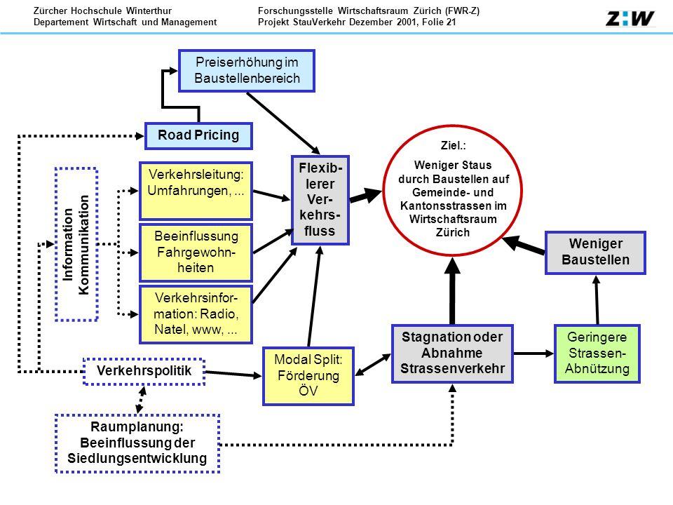 Forschungsstelle Wirtschaftsraum Zürich (FWR-Z) Projekt StauVerkehr Dezember 2001, Folie 21 Zürcher Hochschule Winterthur Departement Wirtschaft und M