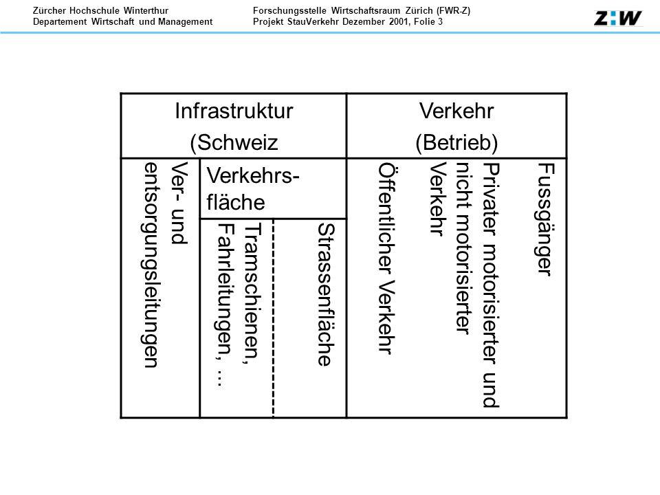Forschungsstelle Wirtschaftsraum Zürich (FWR-Z) Projekt StauVerkehr Dezember 2001, Folie 4 Zürcher Hochschule Winterthur Departement Wirtschaft und Management Anspruchssystem Strasse Effektsystem Strasse Instandhaltung Infrastruktur