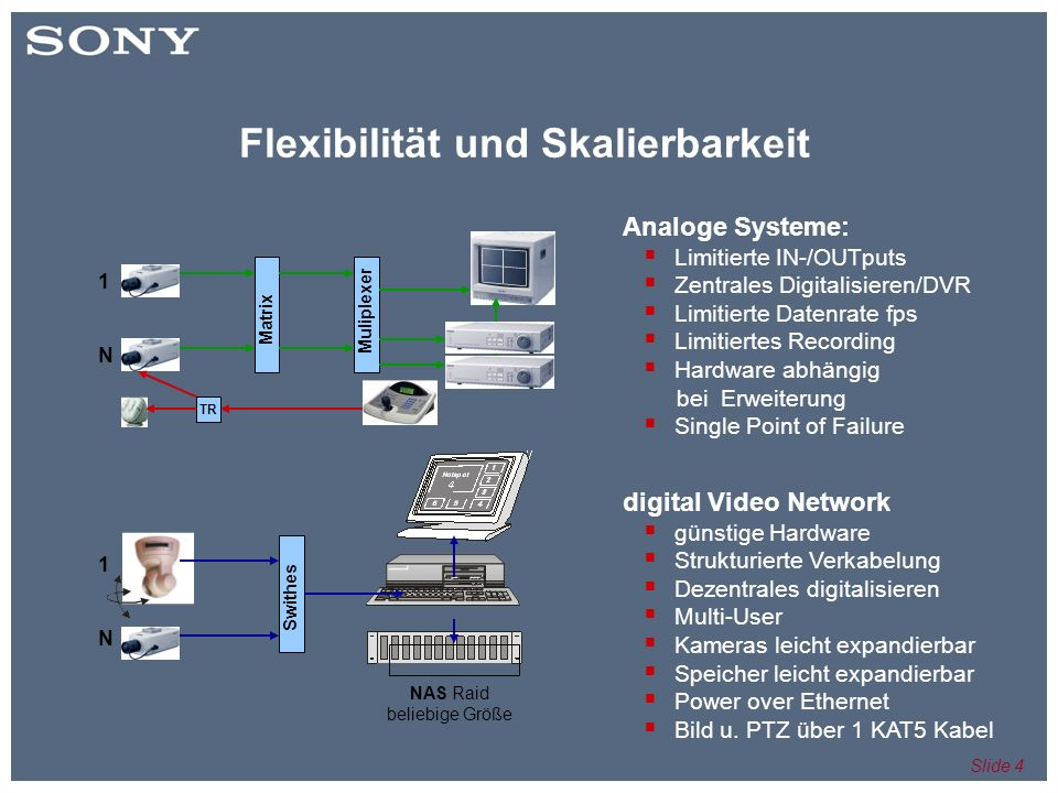 Slide 5 IP Monitoring - Was ist das.Network Network storage 3.