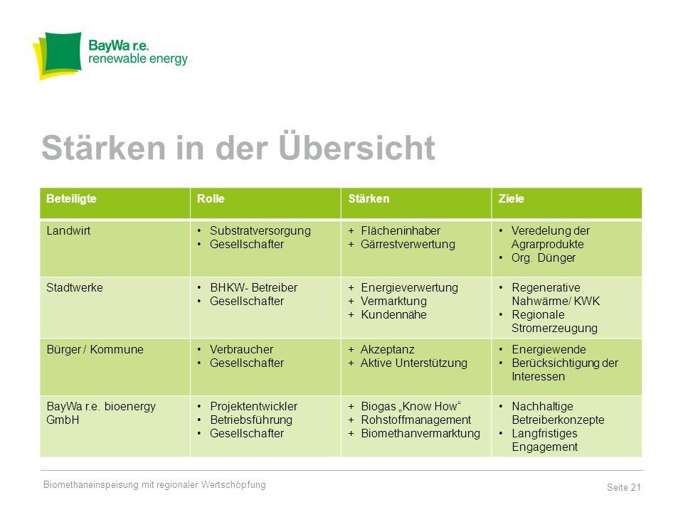 Seite 22 -Bürger: Akzeptanz mit Toleranz -Landwirte: Veredelung und zweites Standbein -Stadtwerke: Greening der Energiebereitstellung -Banken: Vertrauen in die Nachhaltigkeit Neue Wege sind erforderlich Gemeinsam zu Win2Win