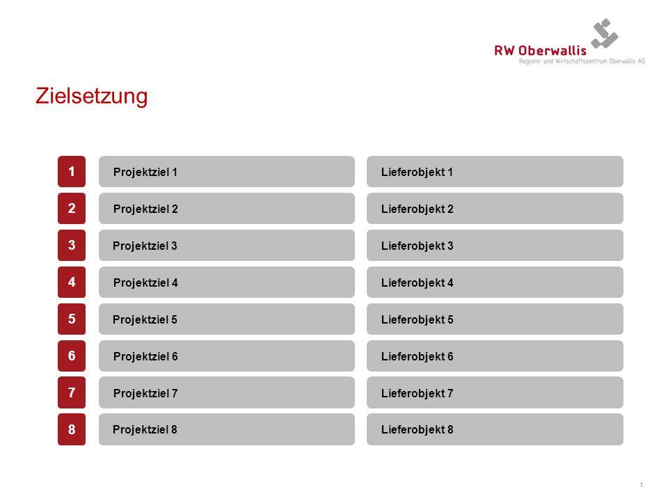 Zielsetzung 2 Projektziel 1 Projektziel 2 Projektziel 3 Projektziel 4 Projektziel 5 1 2 3 4 5 Projektziel 6 Projektziel 7 Projektziel 8 6 7 8 Lieferob