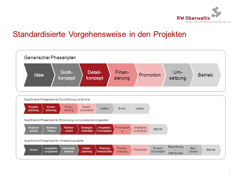 Standardisierte Vorgehensweise in den Projekten 8 Generischer Phasenplan Kreative Phase Partner- suche Strategie- definition Angebots- konzeption Fina