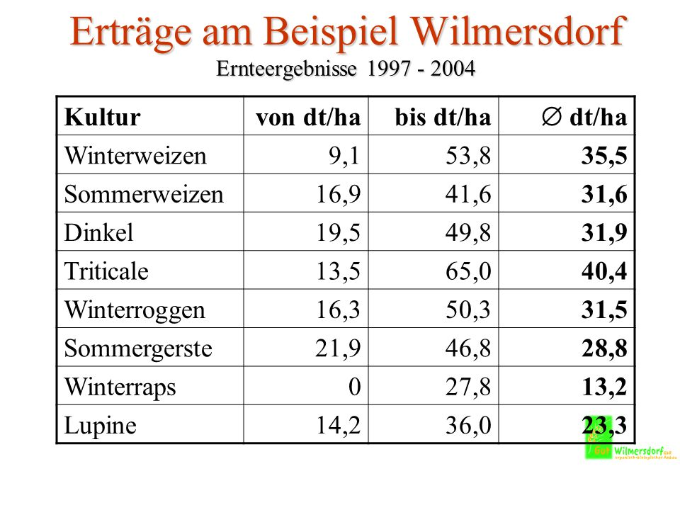 Erträge am Beispiel Wilmersdorf Ernteergebnisse 1997 - 2004 Kulturvon dt/habis dt/ha dt/ha Winterweizen9,153,835,5 Sommerweizen16,941,631,6 Dinkel19,549,831,9 Triticale13,565,040,4 Winterroggen16,350,331,5 Sommergerste21,946,828,8 Winterraps027,813,2 Lupine14,236,023,3