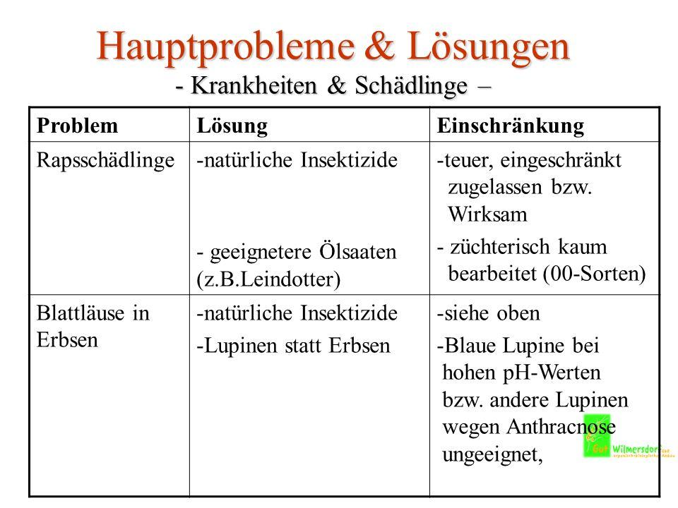 Hauptprobleme & Lösungen - Krankheiten & Schädlinge – ProblemLösungEinschränkung Rapsschädlinge-natürliche Insektizide - geeignetere Ölsaaten (z.B.Leindotter) -teuer, eingeschränkt zugelassen bzw.