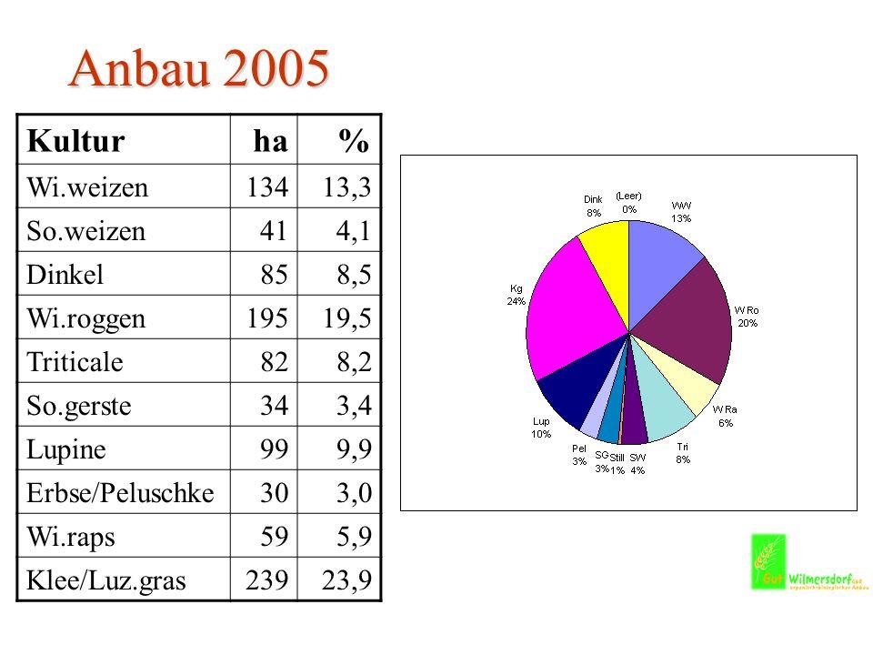 Anbau 2005 Kulturha% Wi.weizen13413,3 So.weizen414,1 Dinkel858,5 Wi.roggen19519,5 Triticale828,2 So.gerste343,4 Lupine999,9 Erbse/Peluschke303,0 Wi.raps595,9 Klee/Luz.gras23923,9