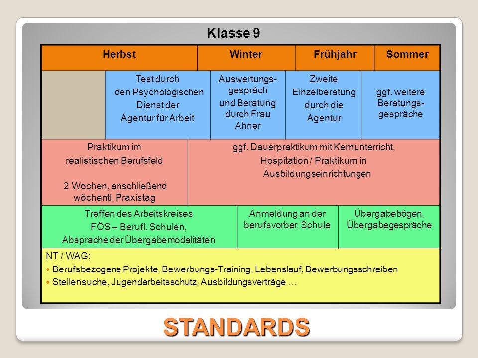 Gestaltung der Praxistage an der Albert-Schweitzer-Schule ZeitDienstagMittwochDonnerstag 1.