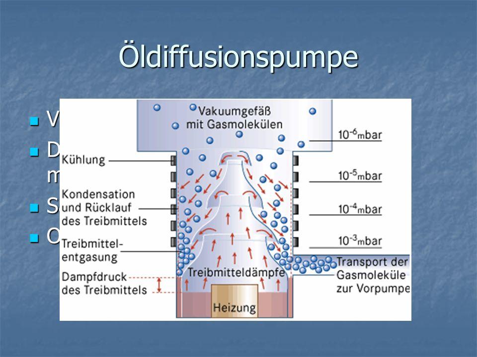 Öldiffusionspumpe Vorvakuum erforderlich Vorvakuum erforderlich Druckbereich: ab 10 -3 - 10 -7 u.U. 10 -9 mbar Druckbereich: ab 10 -3 - 10 -7 u.U. 10