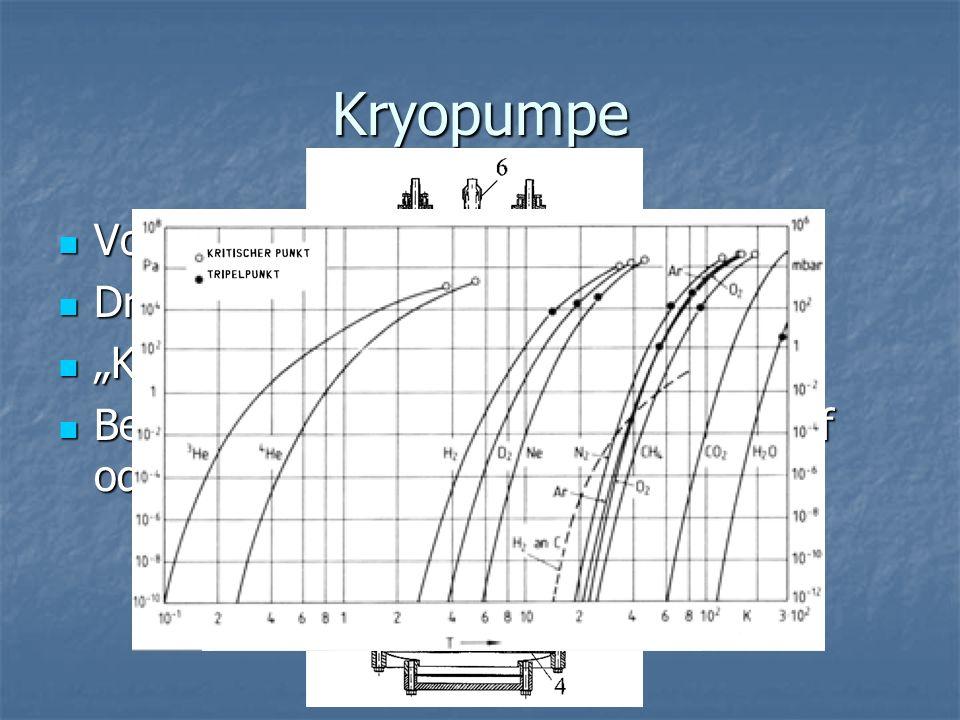 Kryopumpe Vorvakuum erforderlich Vorvakuum erforderlich Druckbereich: 10 -4 - 10 -11 mbar Druckbereich: 10 -4 - 10 -11 mbar Kryopumpe erst < 80K Kryop