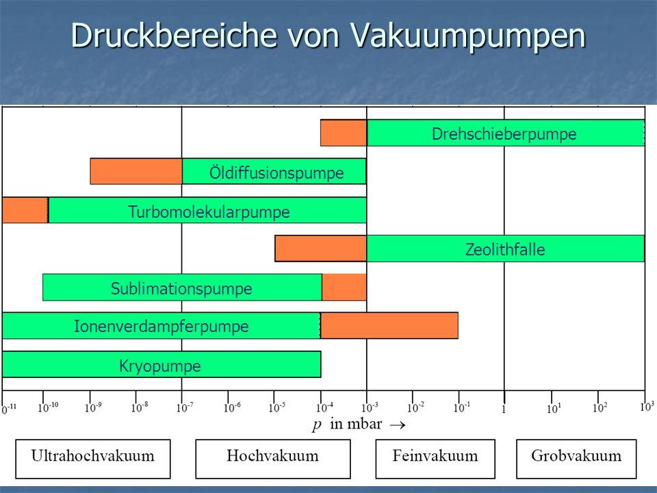 < 10 -7 Ultrahochvakuum 10 -3 - 10 -7 Hochvakuum 1- 10 -3 Feinvakuum 1000 – 1 Grobvakuum Druckbereich (mbar) Bezeichnung Unter Vakuum versteht man den