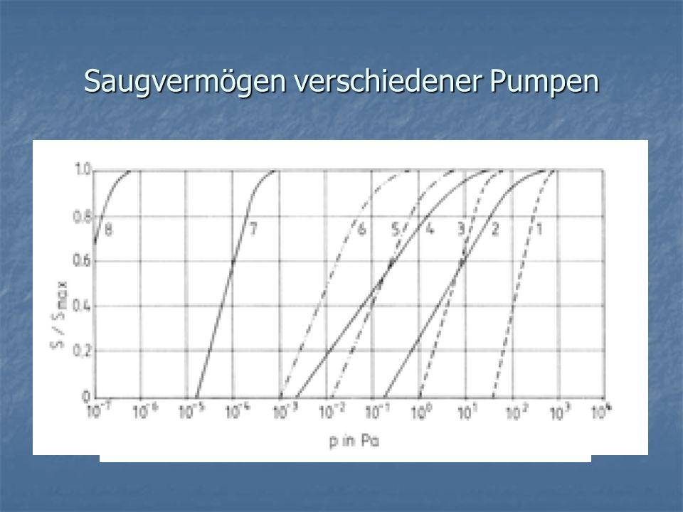 Saugvermögen verschiedener Pumpen