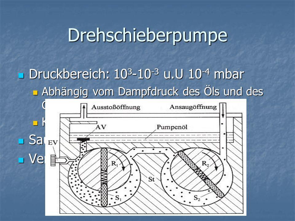 Drehschieberpumpe Druckbereich: 10 3 -10 -3 u.U 10 -4 mbar Druckbereich: 10 3 -10 -3 u.U 10 -4 mbar Abhängig vom Dampfdruck des Öls und des Gegendruck