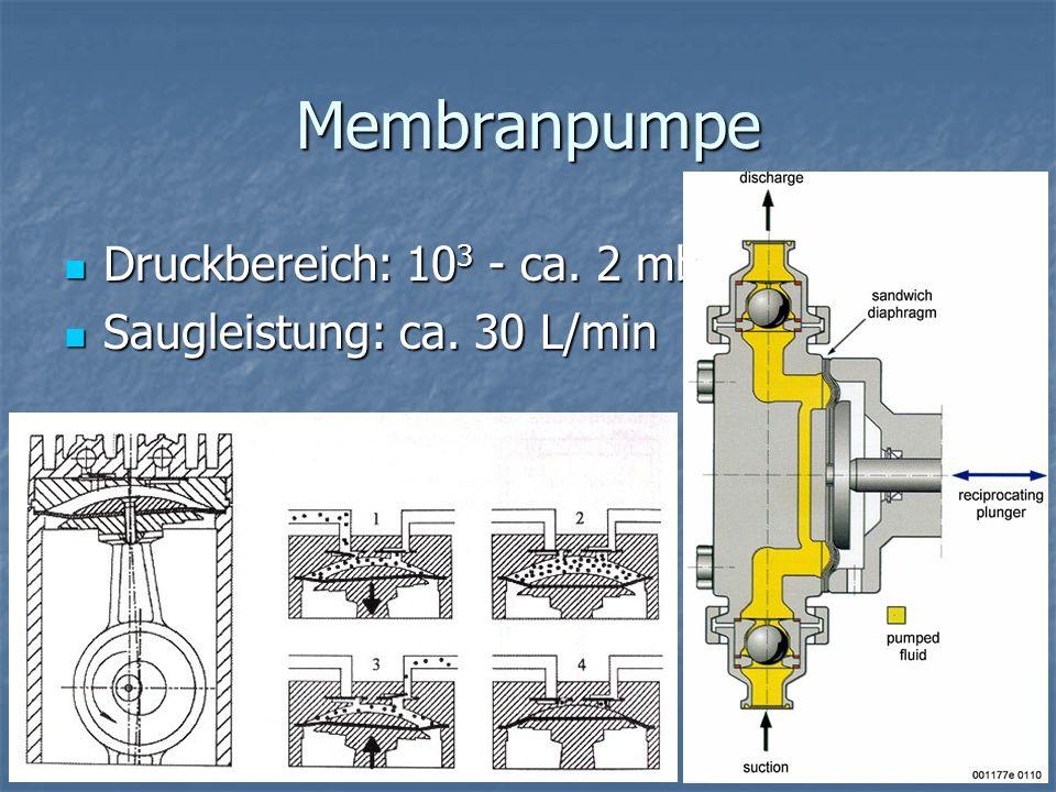 Wälzkolbenpumpe Vorvakuum nötig Vorvakuum nötig Druckbereich: 10 -1 - 10 -3 mbar Druckbereich: 10 -1 - 10 -3 mbar Hohe Saugleistung: ca.