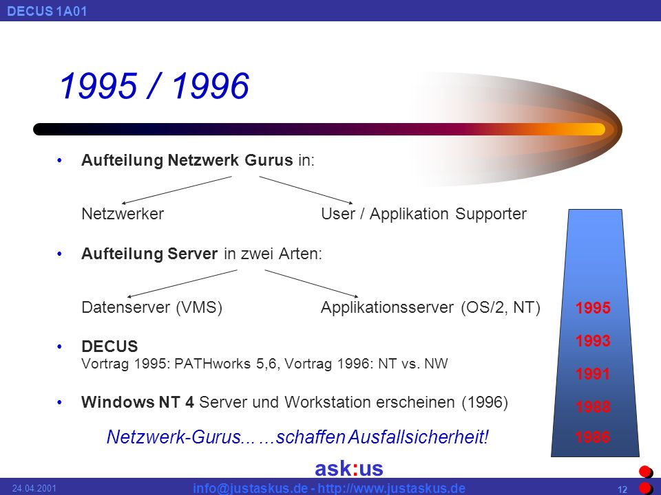 ask:us DECUS 1A01 info@justaskus.de - http://www.justaskus.de 24.04.2001 12 1995 / 1996 Aufteilung Netzwerk Gurus in: NetzwerkerUser / Applikation Supporter Aufteilung Server in zwei Arten: Datenserver (VMS)Applikationsserver (OS/2, NT) DECUS Vortrag 1995: PATHworks 5,6, Vortrag 1996: NT vs.
