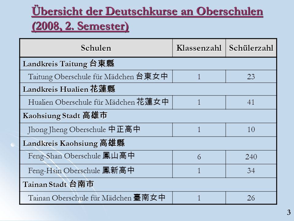 Übersicht der Deutschkurse an Oberschulen (2008, 2.