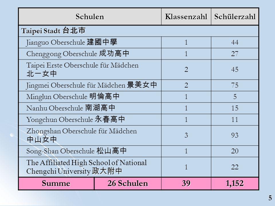 SchulenKlassenzahlSchülerzahl Taipei Stadt Taipei Stadt Jianguo Oberschule 144 Chenggong Oberschule 127 Taipei Erste Oberschule für Mädchen 245 Jingme
