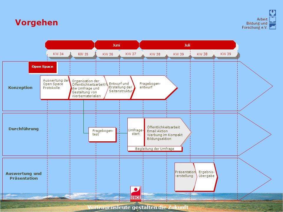 Vertrauensleute gestalten die Zukunft Vorgehen Durchführung Konzeption KW 34 Juli Juni KW 35 KW 36 KW 37 KW 38 KW 39 KW 38 KW 39 Organisation der Offe