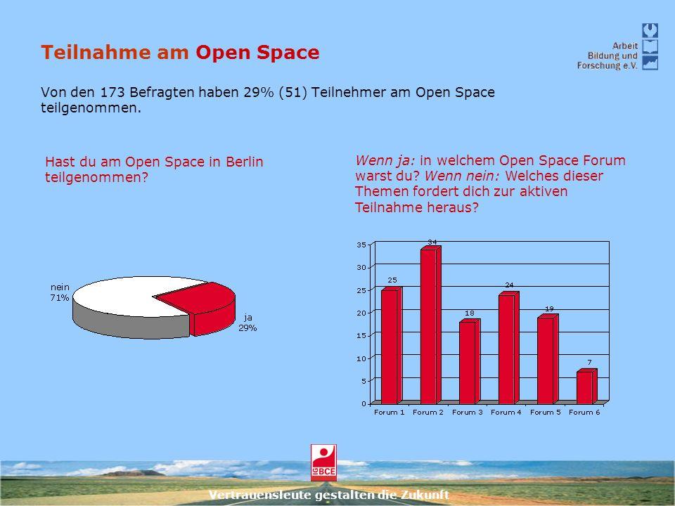 Vertrauensleute gestalten die Zukunft Teilnahme am Open Space Von den 173 Befragten haben 29% (51) Teilnehmer am Open Space teilgenommen. Wenn ja: in