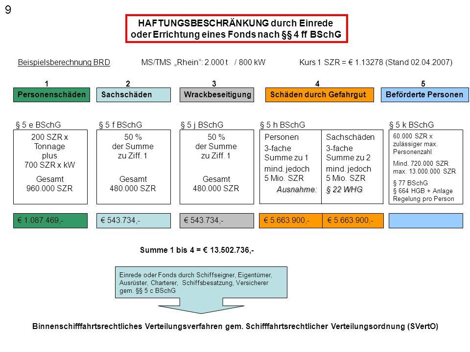 Regel: unbeschränkt persönliche Haftung des Schiffseigners und der Schiffsbesatzung (Verschuldenshaftung) Beschränkung der Haftung des Schiffseigners für eigenes nautisches und nautisches Verschulden der Schiffsbesatzung (§4 BSchG) - alte Fassung - Möglichkeit der generellen Beschränkung der Haftung des Schiffseigners und der Schiffsbesatzung für Schäden im Zusammenhang mit dem Betrieb des Schiffes (§ 4 BSchG) - neue Fassung - § 22 WHG Gefähr- dungs- haftung beförderte Personen § 4a BSchG Bergung durch Behörde Vorsatz/ grobes Versch.