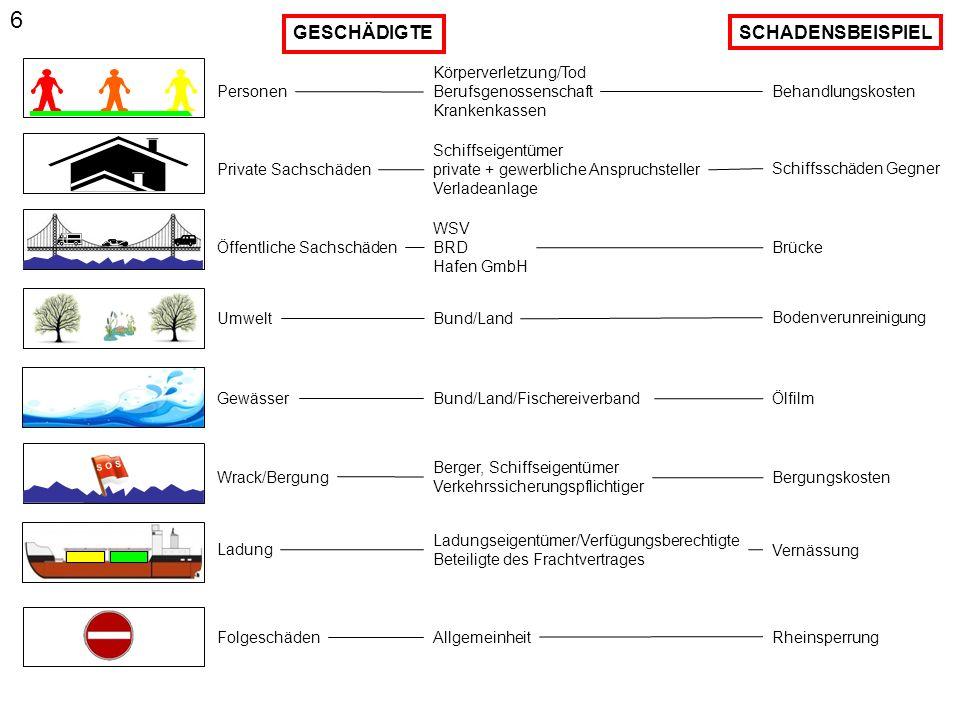 5 P&I - Volldeckung DRITTE / CLNI (BSchG) WRACK KASKO Effekten durch unmittelbare navigatorische Maßnahmen im Zusammenhang mit der Teilnahme am Schiffsverkehr Vorausdeckung Ladung Ab Ende Flusskaskodeckung bzw.