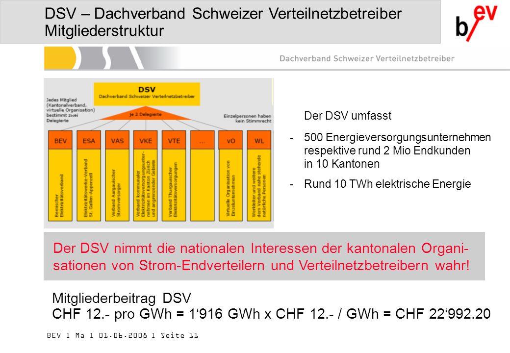 BEV l Ma l 01.06.2008 l Seite 11 DSV – Dachverband Schweizer Verteilnetzbetreiber Mitgliederstruktur Der DSV umfasst -500 Energieversorgungsunternehmen respektive rund 2 Mio Endkunden in 10 Kantonen -Rund 10 TWh elektrische Energie Mitgliederbeitrag DSV CHF 12.- pro GWh = 1916 GWh x CHF 12.- / GWh = CHF 22992.20 Der DSV nimmt die nationalen Interessen der kantonalen Organi- sationen von Strom-Endverteilern und Verteilnetzbetreibern wahr!