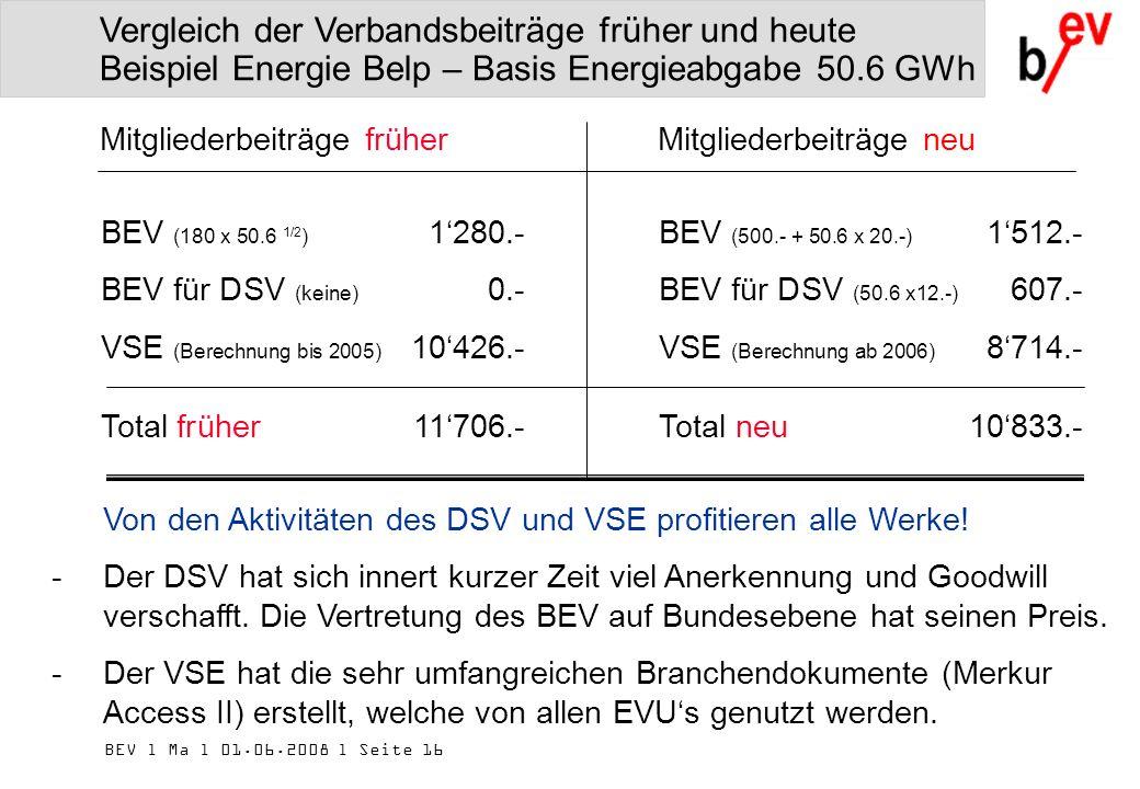 BEV l Ma l 01.06.2008 l Seite 16 BEV (180 x 50.6 1/2 ) 1280.- BEV für DSV (keine) 0.- VSE (Berechnung bis 2005) 10426.- Total früher11706.- Mitgliederbeiträge früherMitgliederbeiträge neu Vergleich der Verbandsbeiträge früher und heute Beispiel Energie Belp – Basis Energieabgabe 50.6 GWh BEV (500.- + 50.6 x 20.-) 1512.- BEV für DSV (50.6 x12.-) 607.- VSE (Berechnung ab 2006) 8714.- Total neu10833.- Von den Aktivitäten des DSV und VSE profitieren alle Werke.
