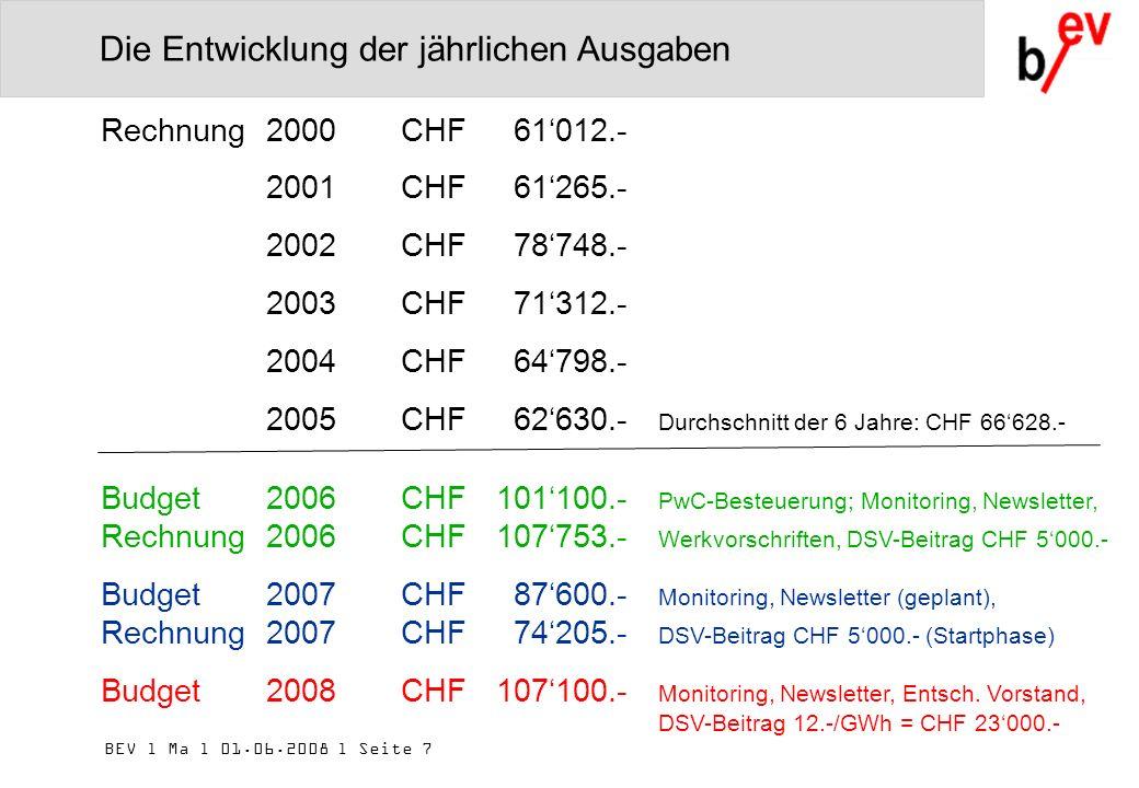 BEV l Ma l 01.06.2008 l Seite 7 Die Entwicklung der jährlichen Ausgaben Rechnung2000CHF61012.- 2001CHF61265.- 2002CHF78748.- 2003CHF71312.- 2004CHF64798.- 2005CHF62630.- Durchschnitt der 6 Jahre: CHF 66628.- Budget2006CHF 101100.- PwC-Besteuerung; Monitoring, Newsletter, Rechnung2006CHF107753.- Werkvorschriften, DSV-Beitrag CHF 5000.- Budget2007CHF87600.- Monitoring, Newsletter (geplant), Rechnung2007CHF74205.- DSV-Beitrag CHF 5000.- (Startphase) Budget2008CHF107100.- Monitoring, Newsletter, Entsch.