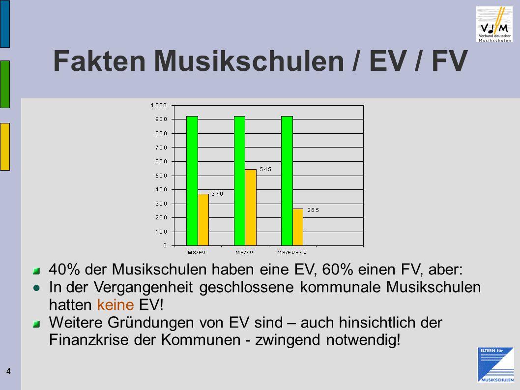 4 Fakten Musikschulen / EV / FV 40% der Musikschulen haben eine EV, 60% einen FV, aber: In der Vergangenheit geschlossene kommunale Musikschulen hatte