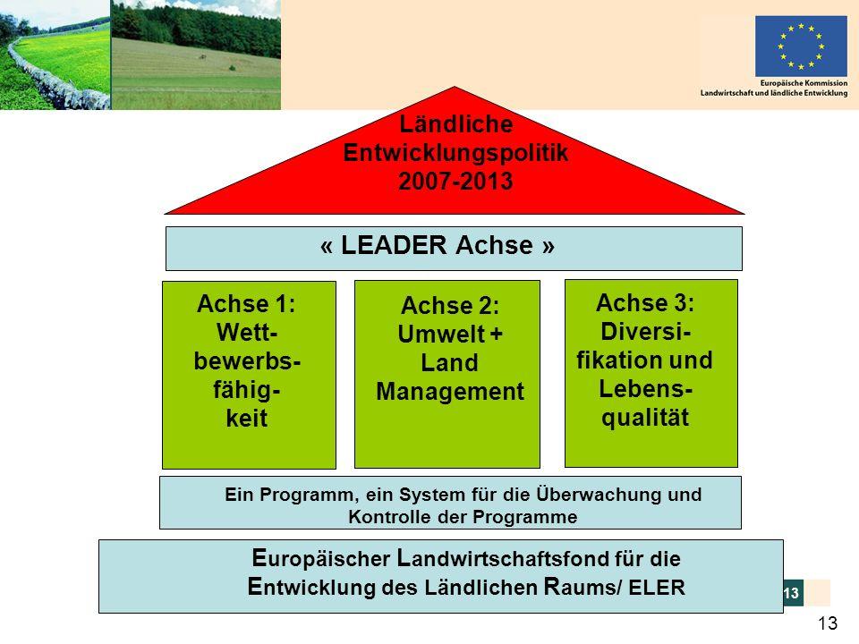 Peter WehrheimELER-Verordnung der EU 6.10.2005 13 Ländliche Entwicklungspolitik 2007-2013 « LEADER Achse » Achse 1: Wett- bewerbs- fähig- keit Achse 2