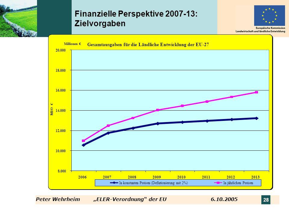 Peter WehrheimELER-Verordnung der EU 6.10.2005 28 Finanzielle Perspektive 2007-13: Zielvorgaben Gesamtausgaben für die Ländliche Entwicklung der EU-27