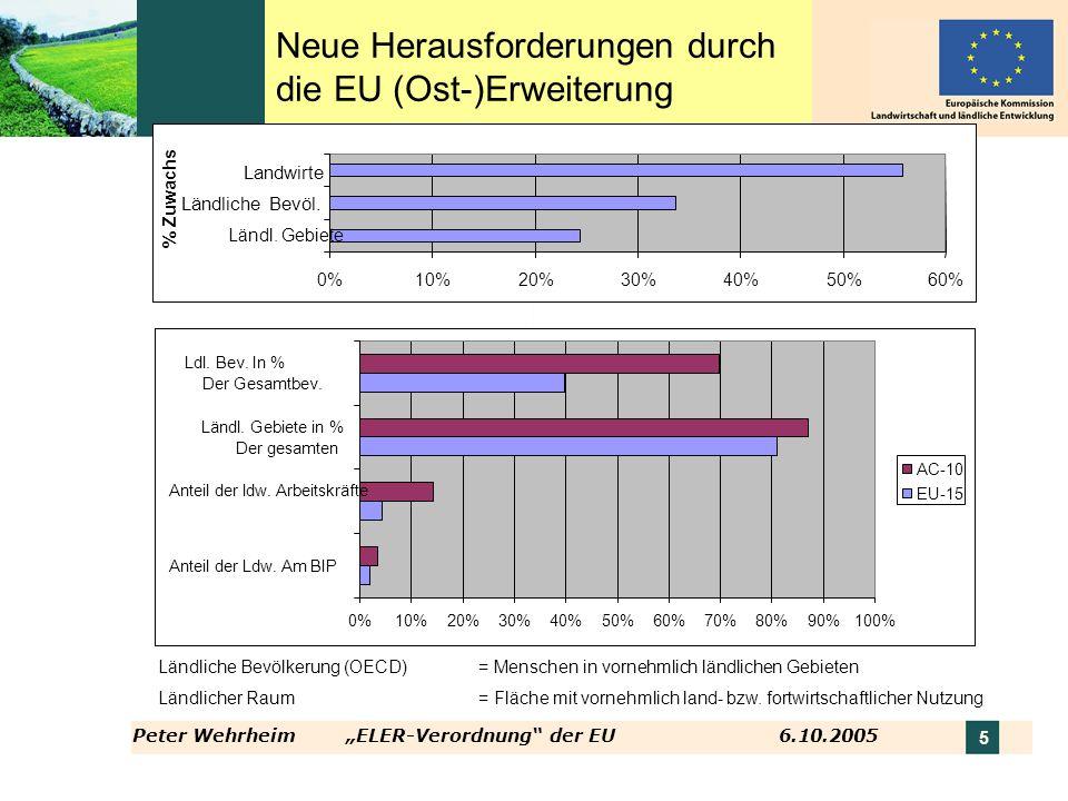 Peter WehrheimELER-Verordnung der EU 6.10.2005 5 Neue Herausforderungen durch die EU (Ost-)Erweiterung Ländliche Bevölkerung (OECD) = Menschen in vorn