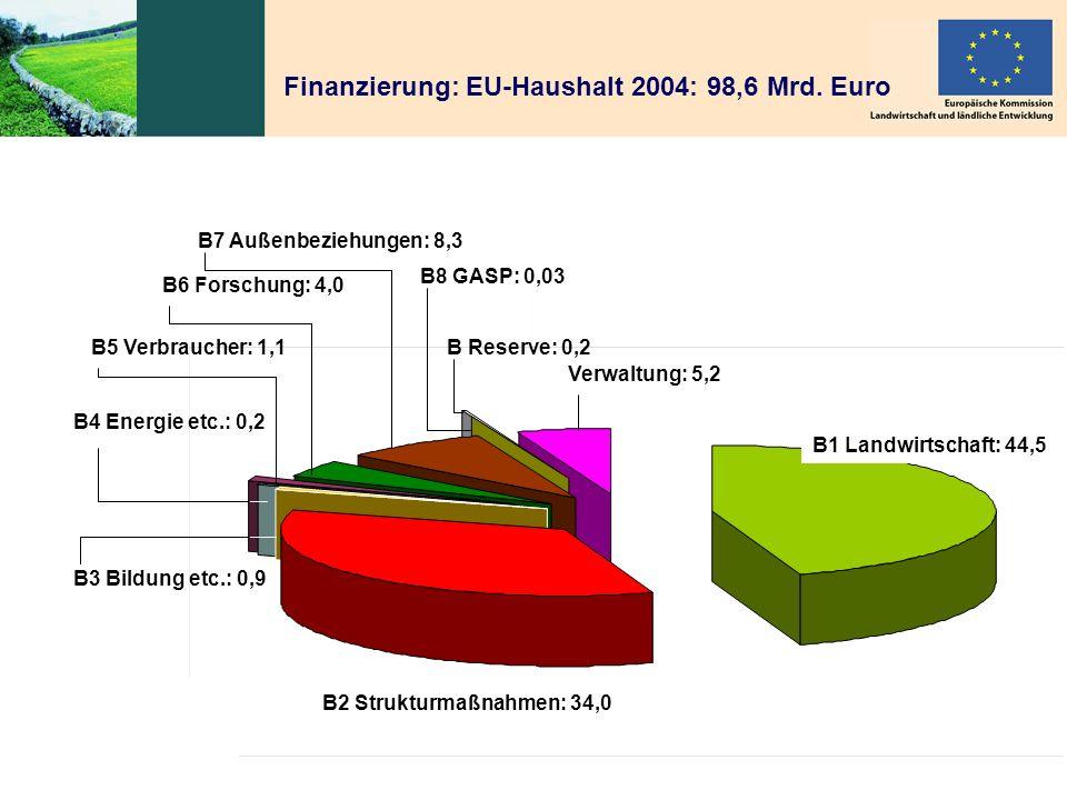 Peter WehrheimELER-Verordnung der EU 6.10.2005 6 B1 Landwirtschaft: 44,5 B2 Strukturmaßnahmen: 34,0 Verwaltung: 5,2 B8 GASP: 0,03 B7 Außenbeziehungen: