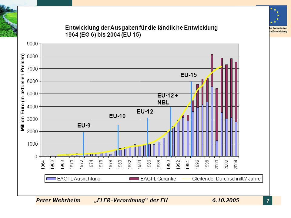 Peter WehrheimELER-Verordnung der EU 6.10.2005 7 Entwicklung der Ausgaben für die ländliche Entwicklung 1964 (EG 6) bis 2004 (EU 15) 0 1000 2000 3000